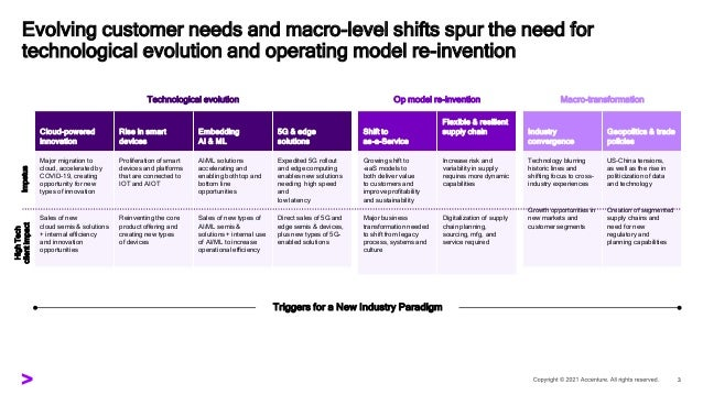 Transforming the industry that transformed the world Slide 3