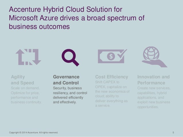 Copyright © 2014 Accenture All rights reserved. 5  Accenture Hybrid Cloud Solution for  Microsoft Azure drives a broad spe...