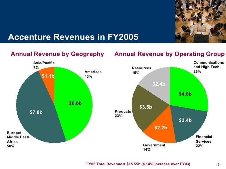 Accenture Lanka - Pvt Ltd.