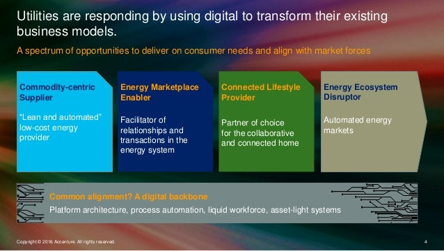 A spectrum of opportunities to deliver on consumer needs and align with market forces Utilities are responding by using di...