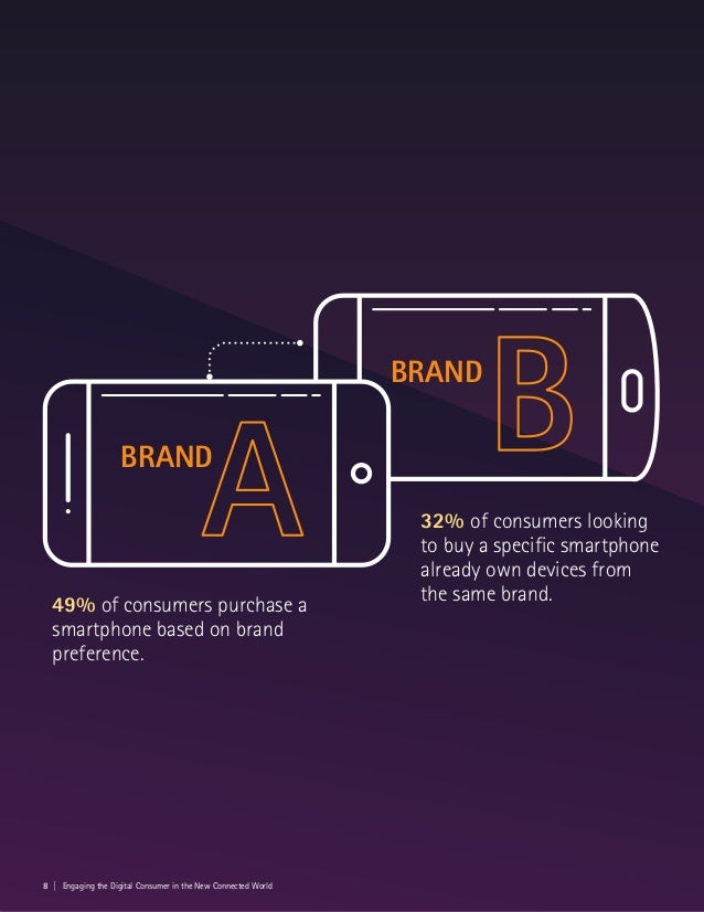 49% of consumers purchase a smartphone based on brand preference. 32% of consumers looking to buy a specific smartphone al...