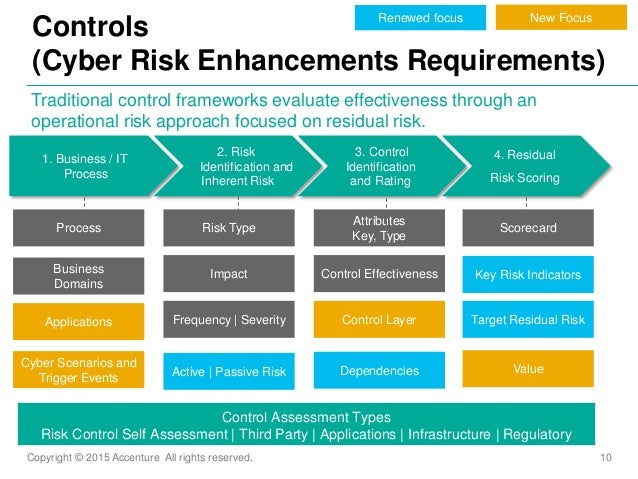 Copyright © 2015 Accenture All rights reserved. 10 Controls (Cyber Risk Enhancements Requirements) Traditional control fra...