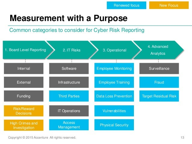Copyright © 2015 Accenture All rights reserved. 13 Measurement with a Purpose Common categories to consider for Cyber Risk...