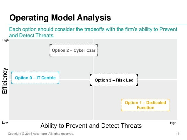 Copyright © 2015 Accenture All rights reserved. 16 Operating Model Analysis Each option should consider the tradeoffs with...