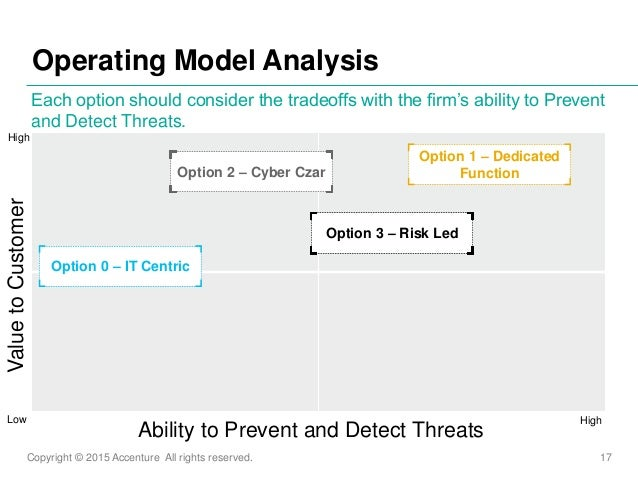 Copyright © 2015 Accenture All rights reserved. 17 Operating Model Analysis Each option should consider the tradeoffs with...