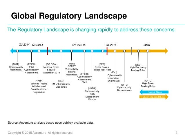 Copyright © 2015 Accenture All rights reserved. 3 Global Regulatory Landscape The Regulatory Landscape is changing rapidly...