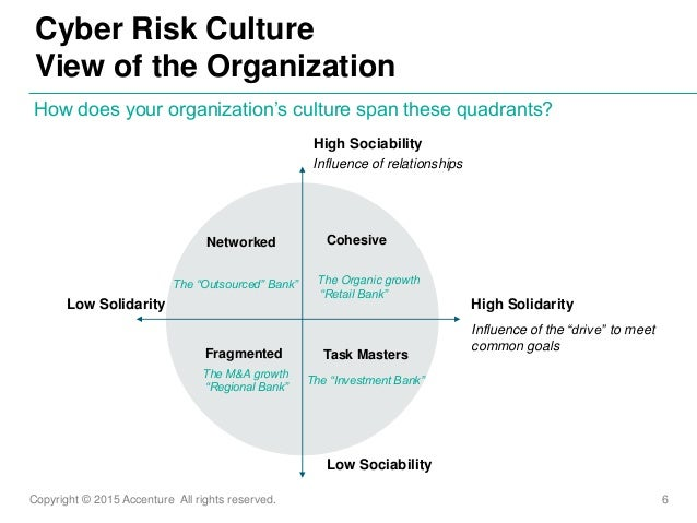 Copyright © 2015 Accenture All rights reserved. 6 Cyber Risk Culture View of the Organization How does your organization's...