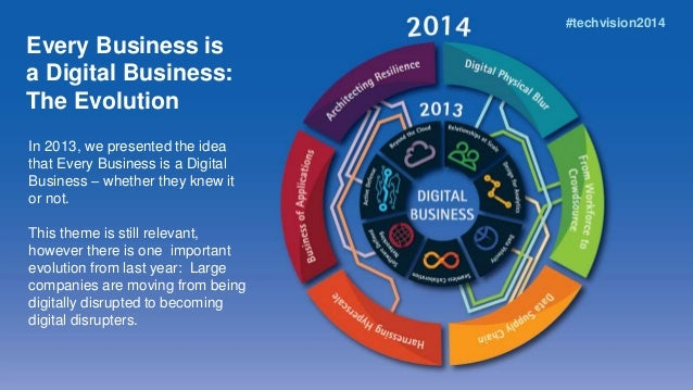 Every business is a digital business: Accenture Technology Vision 2013