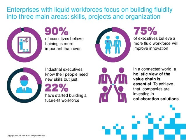 Enterprises with liquid workforces focus on building fluidity into three main areas: skills, projects and organization of ...