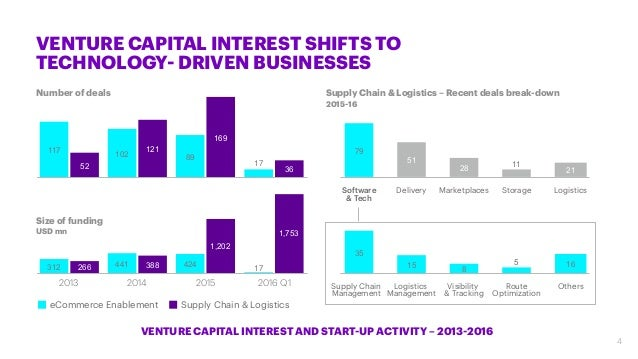 VENTURE CAPITAL INTEREST SHIFTS TO TECHNOLOGY- DRIVEN BUSINESSES Number of deals Size of funding USD mn Supply Chain & Log...