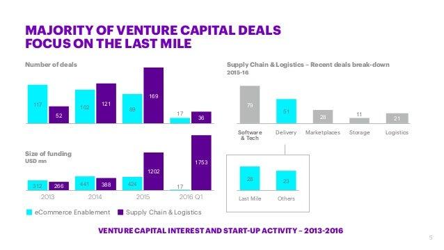 MAJORITY OF VENTURE CAPITAL DEALS FOCUS ON THE LAST MILE 20142013 2015 2016 Q1 Software & Tech Delivery Marketplaces Stora...