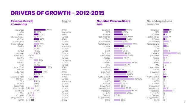 DRIVERS OF GROWTH – 2012-2015 Revenue Growth FY-2012-2015 Non-Mail Revenue Share 2015 Region No. of Acquisitions 2011-2015...