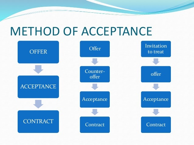 Contract law acceptance 11 method of acceptance offer stopboris Choice Image
