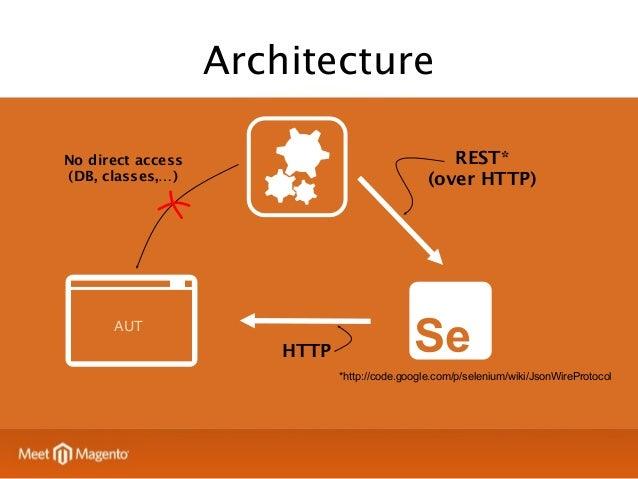 Menta Features  PHPUnit integration  Configuration Management  Components  Event / Observer  Session Management  ?  Bonus ...