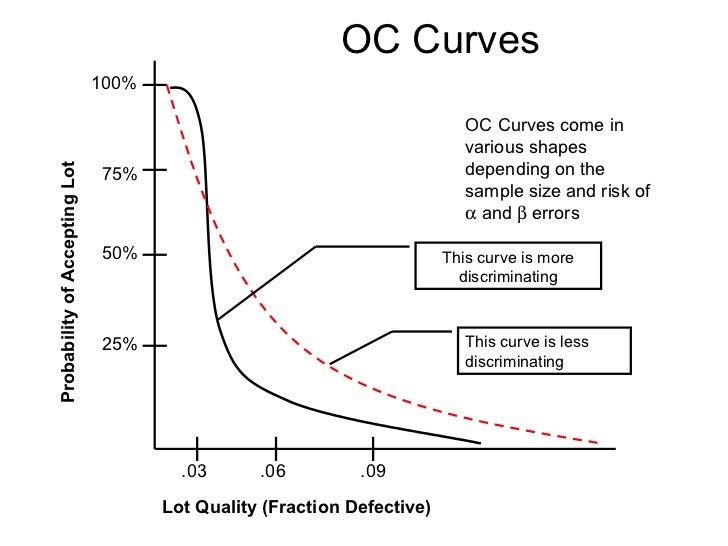 minitab oc curve