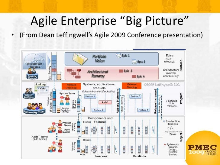 "Enterprise Agile<br />Enterprise-size efforts challenge traditional agile<br />""Regular"" agile breaks down<br />But enterp..."
