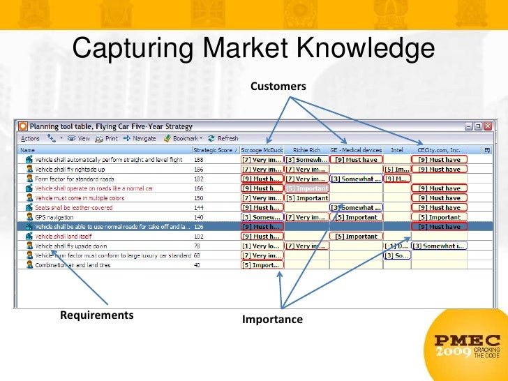 Capturing Market Knowledge<br />Customers<br />Requirements<br />Importance<br />