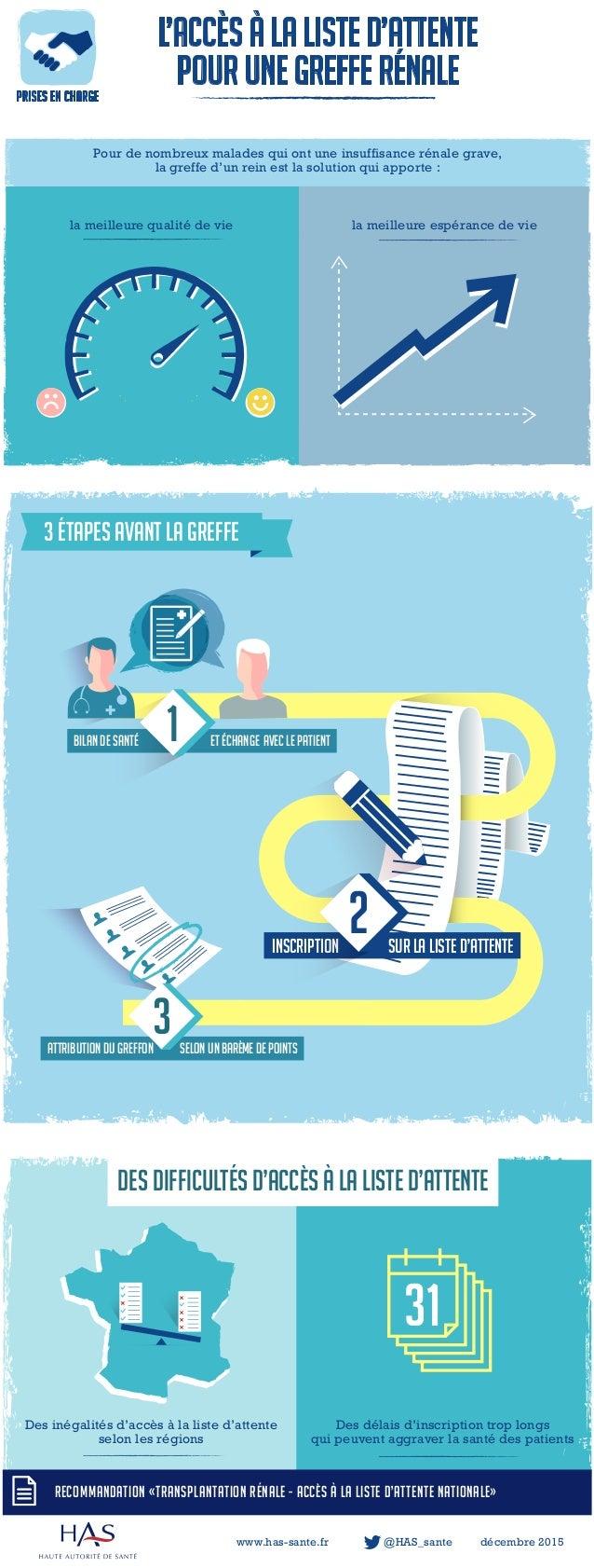 Bilan de santé et échange avec le patient inscription sur la liste d'attente 2 DES difficultés d'accès à la liste d'attent...
