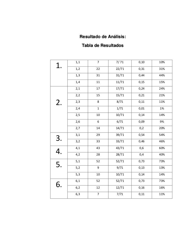 Resultado de Análisis:           Tabla de Resultados     1,1         7        7/ 71   0,10   10%1.   1,2         22       ...