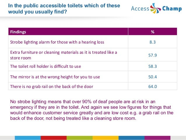 How Well Do Uk Hotels Look After Disabled Guests