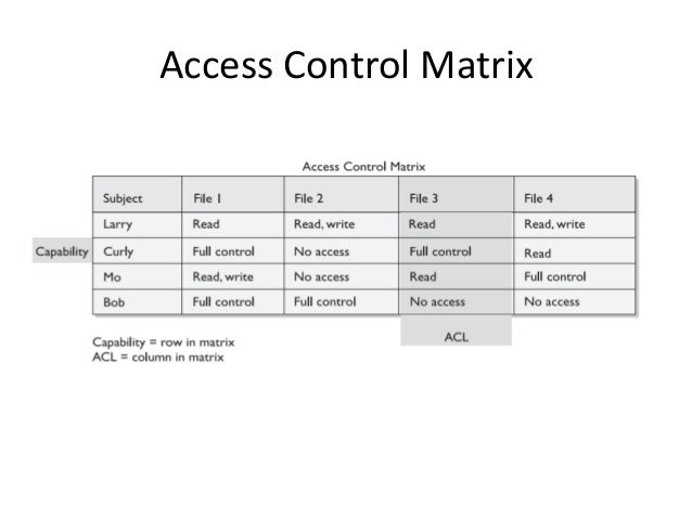 access control presentation. Black Bedroom Furniture Sets. Home Design Ideas