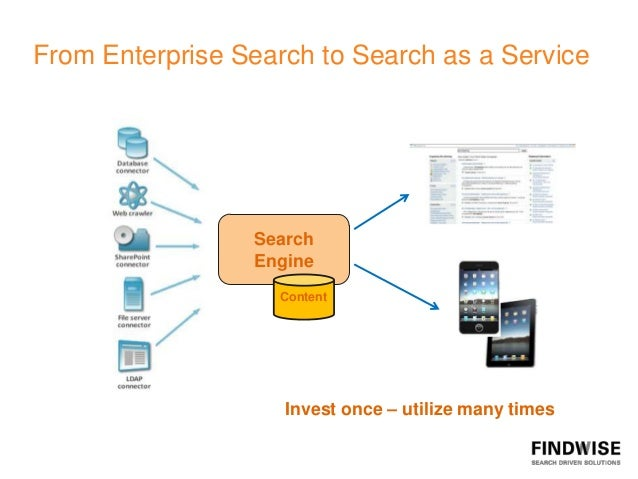 From Enterprise Search to Search as a Service                 Search                 Engine                   Content     ...