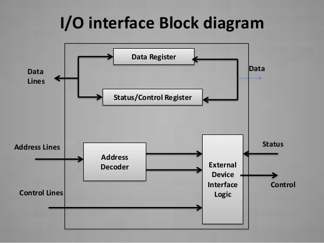 accessing i/o devices, wiring diagram