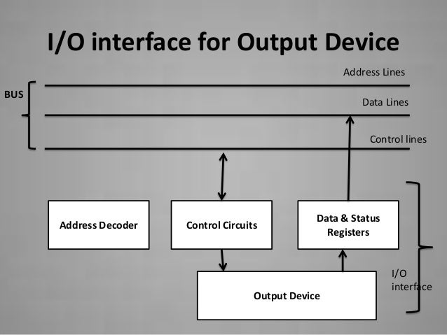 Accessing io devices interface input device 8 ccuart Images