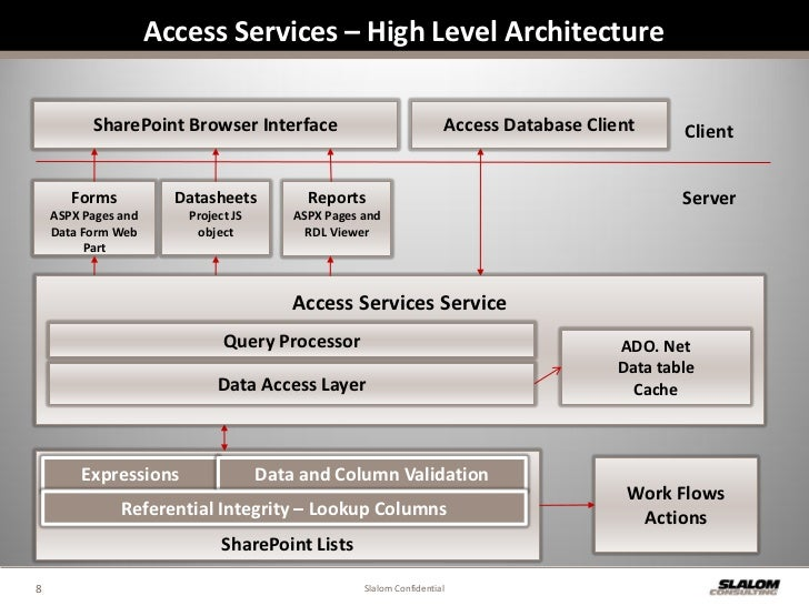 Access Services in SharePoint 2010 - All You Need to Know