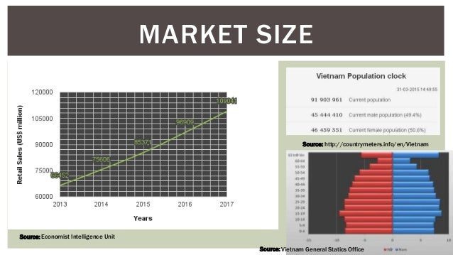 MARKET SIZE Source: http://countrymeters.info/en/Vietnam Source: Vietnam General Statics Office Source: Economist Intellig...