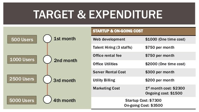 TARGET & EXPENDITURE 500 Users 1000 Users 2500 Users 5000 Users 1st month 2nd month 3rd month 4th month STARTUP & ON-GOING...