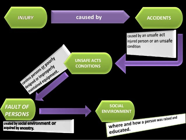 loss causation models history theory and application The model of human occupation (moho) frame of reference in occupational therapy is based on theories and assumptions given by the mary reilly the model of human occupation was initially based on occupational behavior model (developed by mary reilly) and later on, it was introduced to the occupational therapy profession by the gary kielhofner and [.