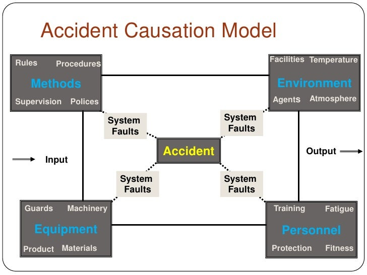 Fishbone Diagram Accident Investigation - Wiring Library •