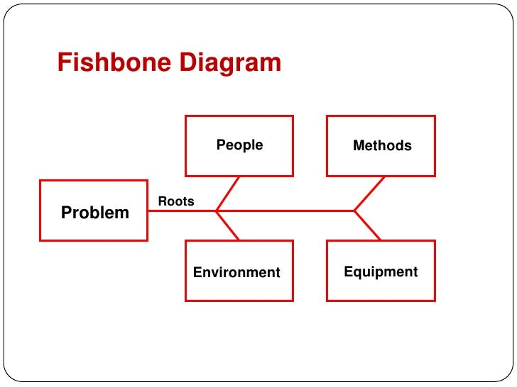 Accident Investigation Diagram - free download wiring diagrams