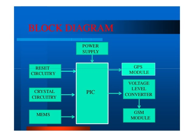 Accident Detection And Messaging System Using GSM And GPS