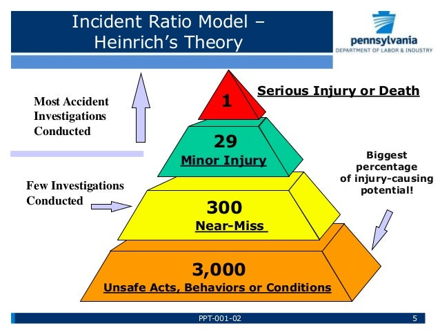 Accident Investigation Reporting Prevention Training By Paths