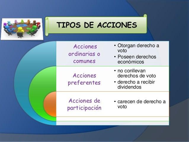 TIPOS DE ACCIONES Acciones ordinarias o comunes Acciones preferentes Acciones de participación • Otorgan derecho a voto • ...