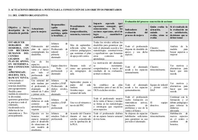 3. ACTUACIONES DIRIGIDAS A POTENCIAR LA CONSECUCIÓN DE LOS OBJETIVOS PRIORITARIOS 3.1. DEL ÁMBITO ORGANIZATIVO. Objetivo y...
