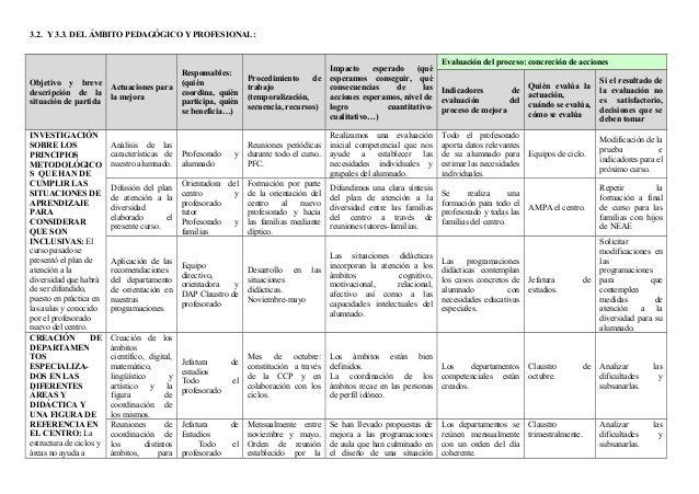 3.2. Y 3.3. DEL ÁMBITO PEDAGÓGICO Y PROFESIONAL: Objetivo y breve descripción de la situación de partida Actuaciones para ...