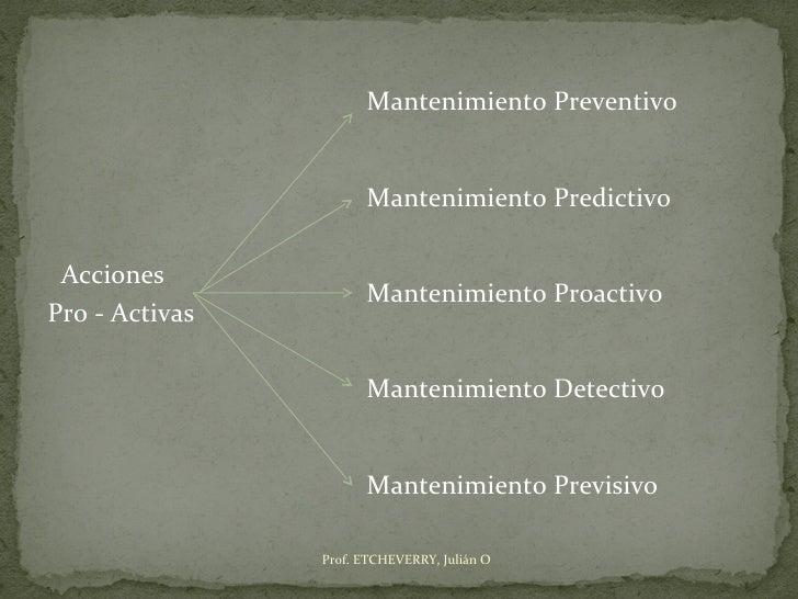 Mantenimiento Preventivo                      Mantenimiento Predictivo Acciones                      Mantenimiento Proacti...