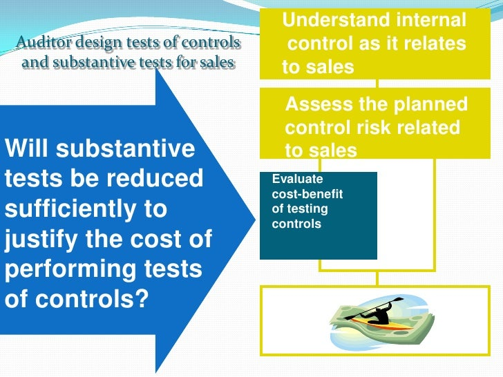 designing and performing test of controls A test of controls is an audit procedure to test the effectiveness of a control used  by a  or review check marks, which indicate that controls have been performed.