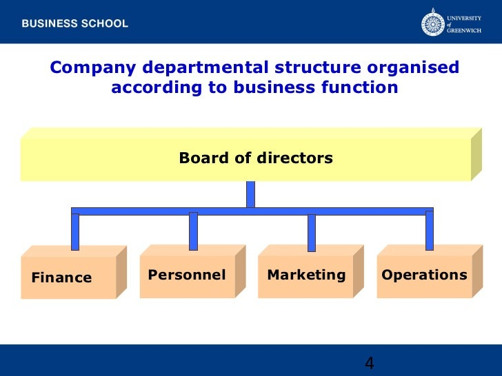 Company departmental structure organised       according to business function              Board of directorsFinance    Pe...