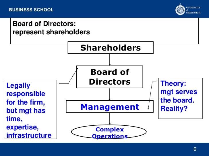 Board of Directors: represent shareholders                    Shareholders                      Board ofLegally           ...