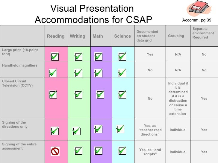 "Visual Presentation  Accommodations for CSAP Yes Individual Yes, as ""oral scripts"" Signing of the entire assessment Yes In..."