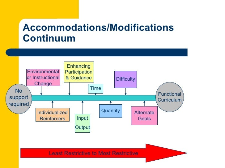 The Difference Between Accommodations And Modifications >> Accommodations Vs Modifications