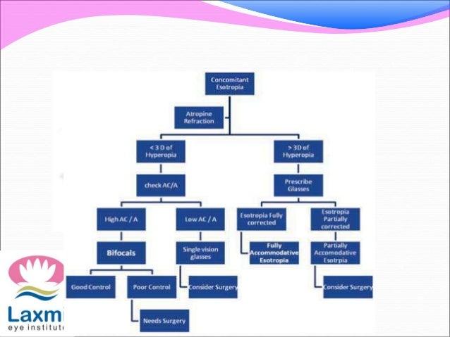 Accommodative esotropia