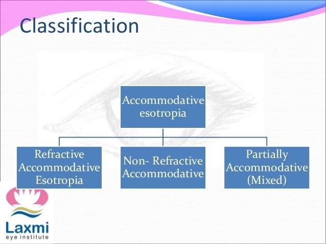 Classification Accommodative esotropia Refractive Accommodative Esotropia Non- Refractive Accommodative Partially Accommod...