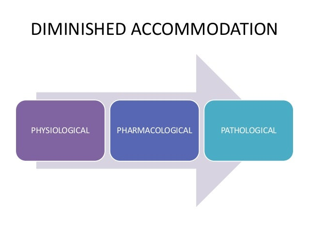 PATHOLOGICAL ACCOMMODATION INSUFFICIENCY OF ACCOMMODATION ILL – SUSTAINED ACCOMMODATION INERTIA OF ACCOMMODATION PARALYSIS...