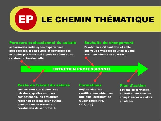 EP LE CHEMIN THÉMATIQUE Plan d'action actions de formation, de VAE ou de bilan de compétences à mettre en place. ENTRETIEN...