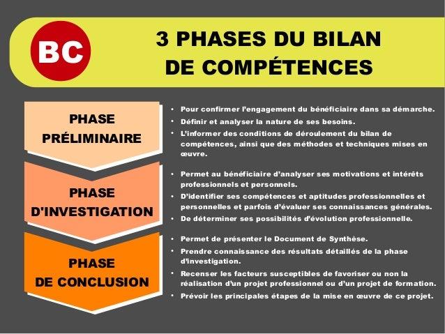 BC 3 PHASES DU BILAN DE COMPÉTENCES PHASE PRÉLIMINAIRE PHASE D'INVESTIGATION PHASE DE CONCLUSION ● Pour confirmer l'engage...